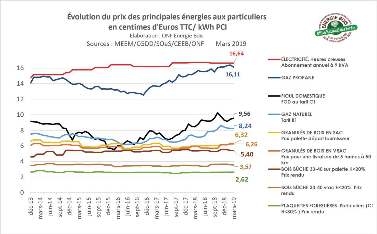 graphique coût de l'énergie 2019